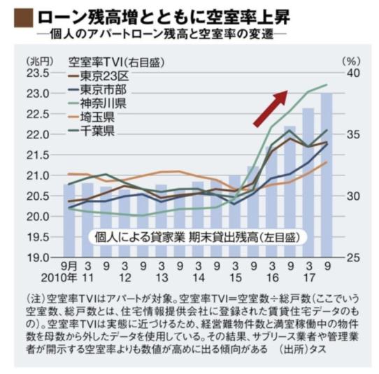 賃貸アパート経営の不動産投資リスク:ローン残高と共に空室上昇