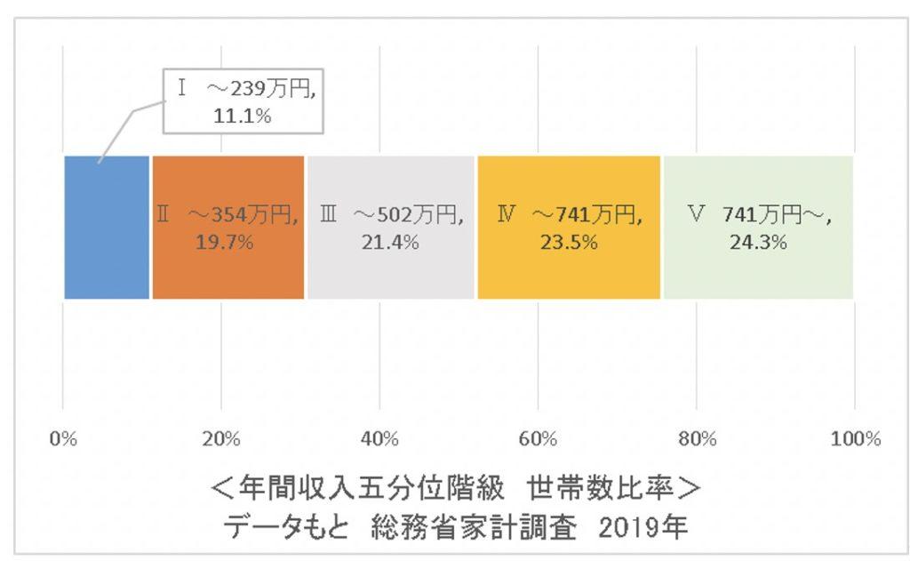 年間年収五分位階級世帯数比率